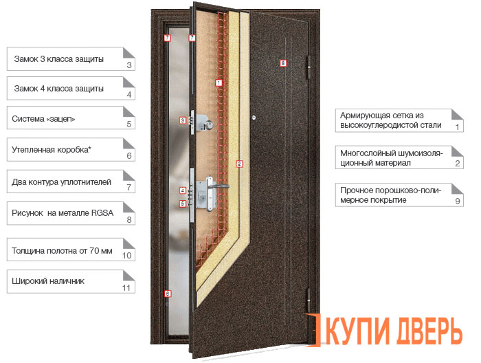 купить входную дверь с лучшей звукоизоляцией