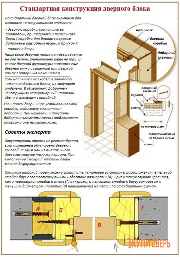 Как построить установка межкомнатных дверей своими руками с фото