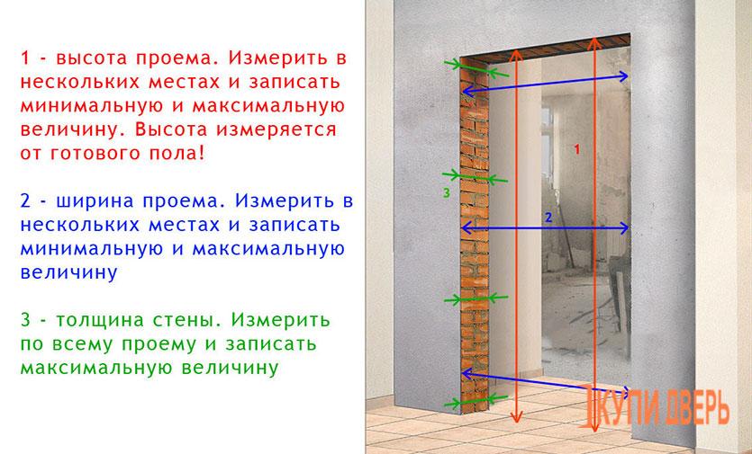размеры проема для межкомнатных дверей с коробкой